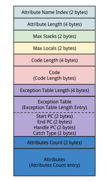 0xCAFEBABE ? - java class file format, an overview - LSE Blog